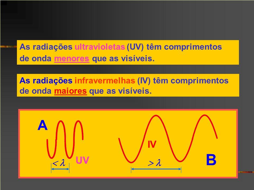 As radiações ultravioletas (UV) têm comprimentos de onda menores que as visíveis. UV IV A B B As radiações infravermelhas (IV) têm comprimentos de ond