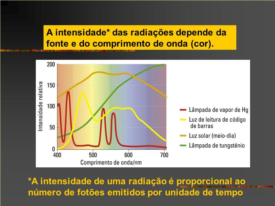 A intensidade* das radiações depende da fonte e do comprimento de onda (cor). *A intensidade de uma radiação é proporcional ao número de fotões emitid