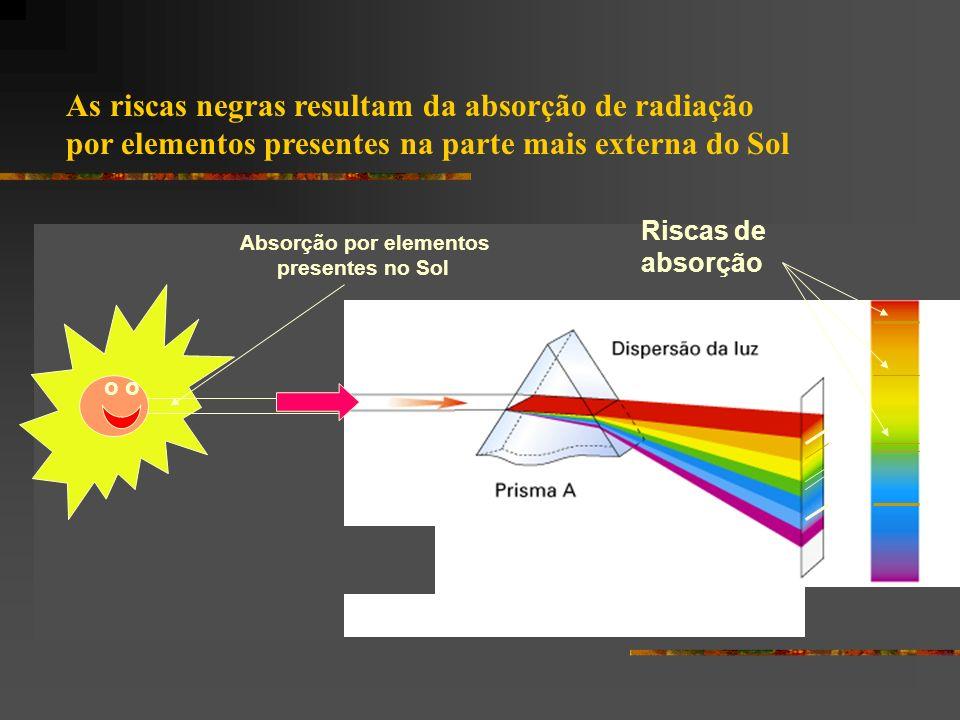 As riscas negras resultam da absorção de radiação por elementos presentes na parte mais externa do Sol o Absorção por elementos presentes no Sol Risca