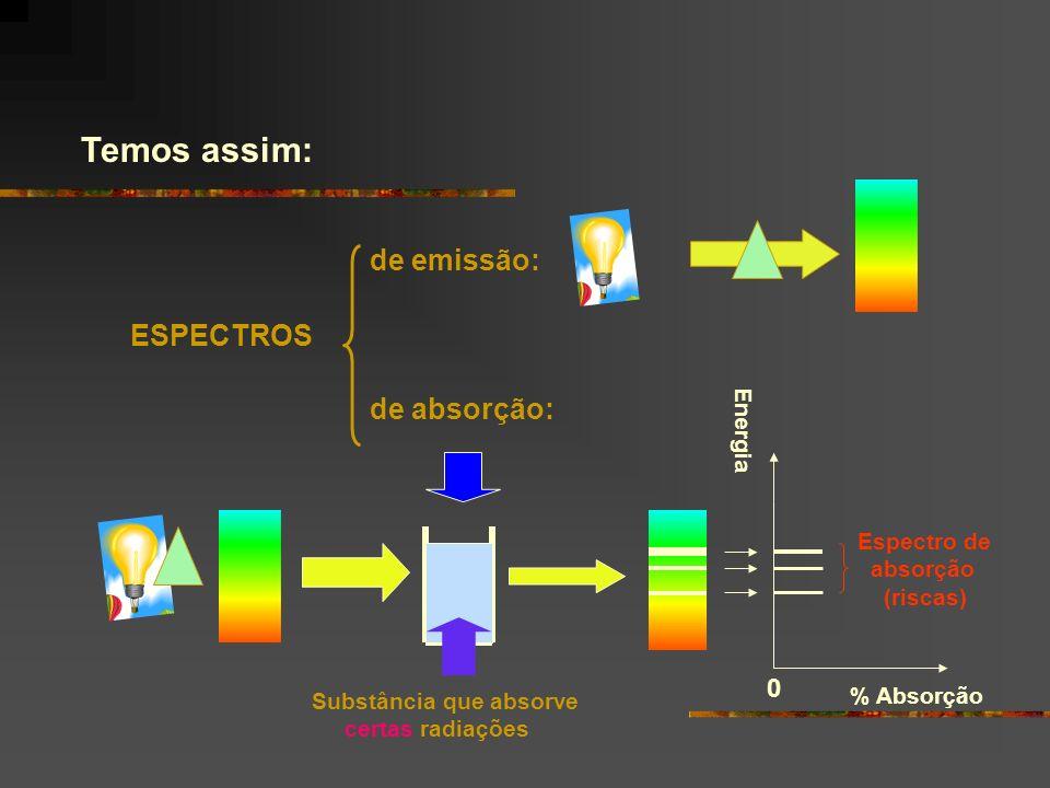 Temos assim: ESPECTROS de emissão: de absorção: % Absorção 0 Espectro de absorção (riscas) Substância que absorve certas radiações Energia