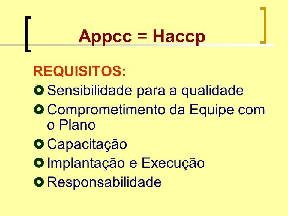Appcc = Haccp REQUISITOS: Sensibilidade para a qualidade Comprometimento da Equipe com o Plano Capacitação Implantação e Execução Responsabilidade