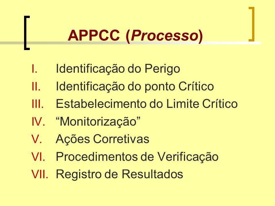 APPCC (Processo) I. Identificação do Perigo II. Identificação do ponto Crítico III. Estabelecimento do Limite Crítico IV. Monitorização V. Ações Corre