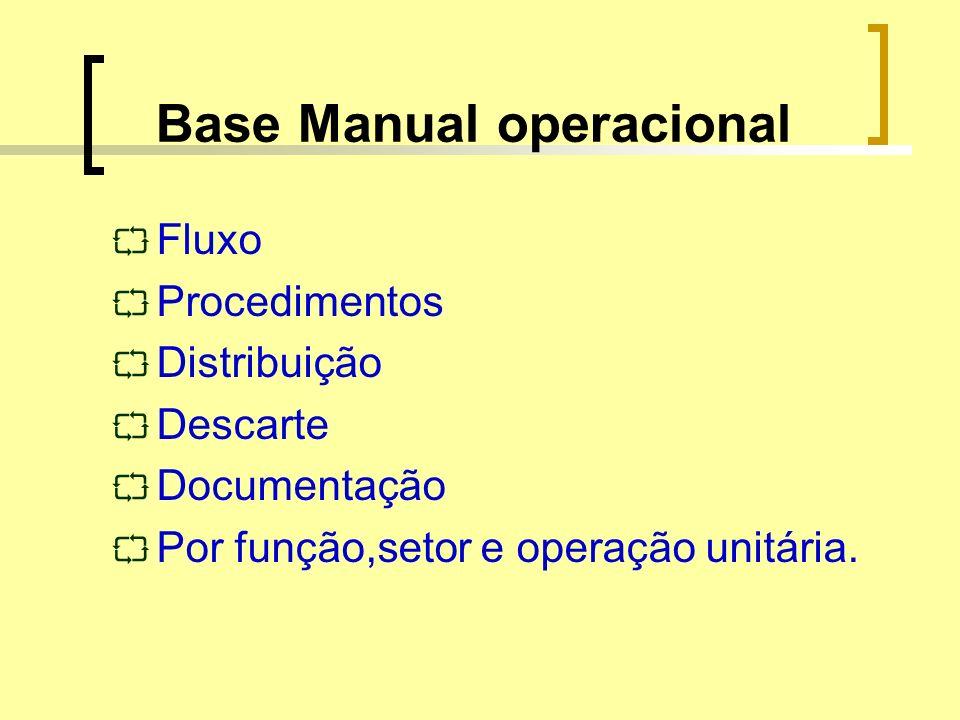 Base Manual operacional Fluxo Procedimentos Distribuição Descarte Documentação Por função,setor e operação unitária.