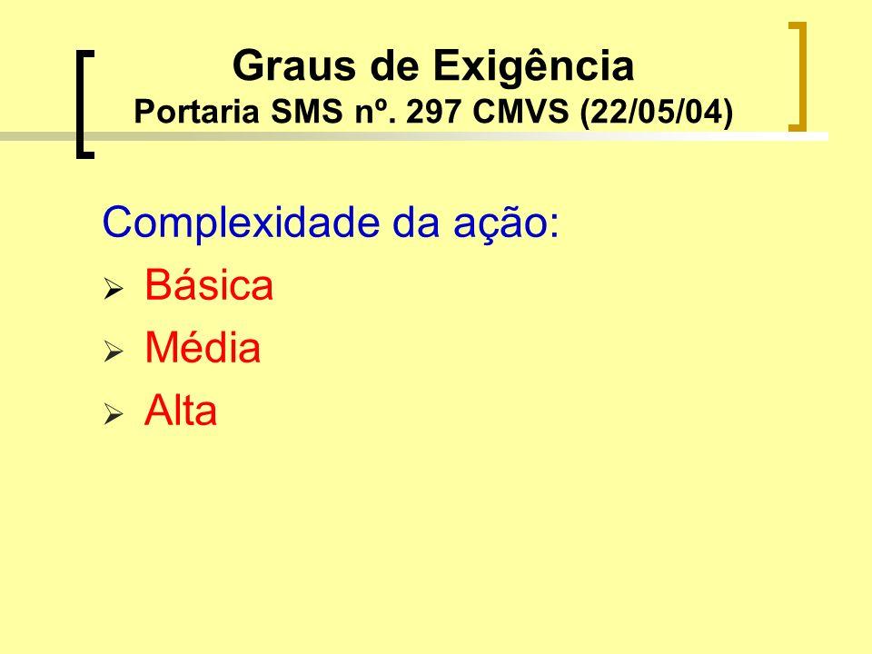 Graus de Exigência Portaria SMS nº. 297 CMVS (22/05/04) Complexidade da ação: Básica Média Alta