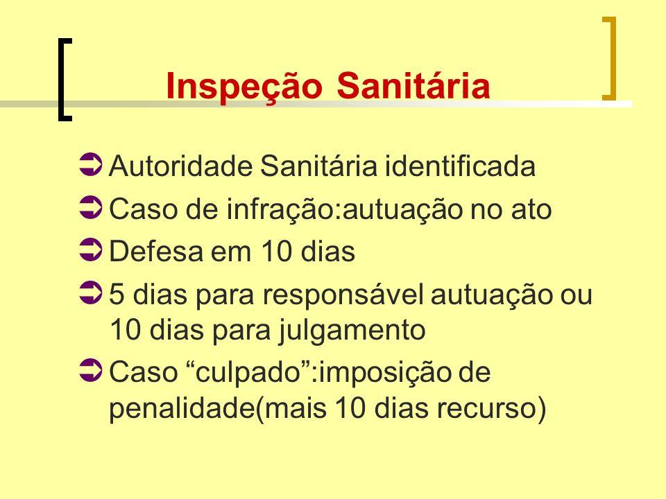 Inspeção Sanitária Autoridade Sanitária identificada Caso de infração:autuação no ato Defesa em 10 dias 5 dias para responsável autuação ou 10 dias pa