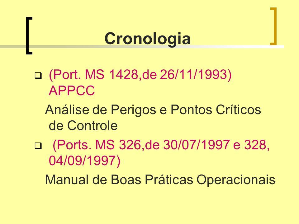 Cronologia (Port. MS 1428,de 26/11/1993) APPCC Análise de Perigos e Pontos Críticos de Controle (Ports. MS 326,de 30/07/1997 e 328, 04/09/1997) Manual