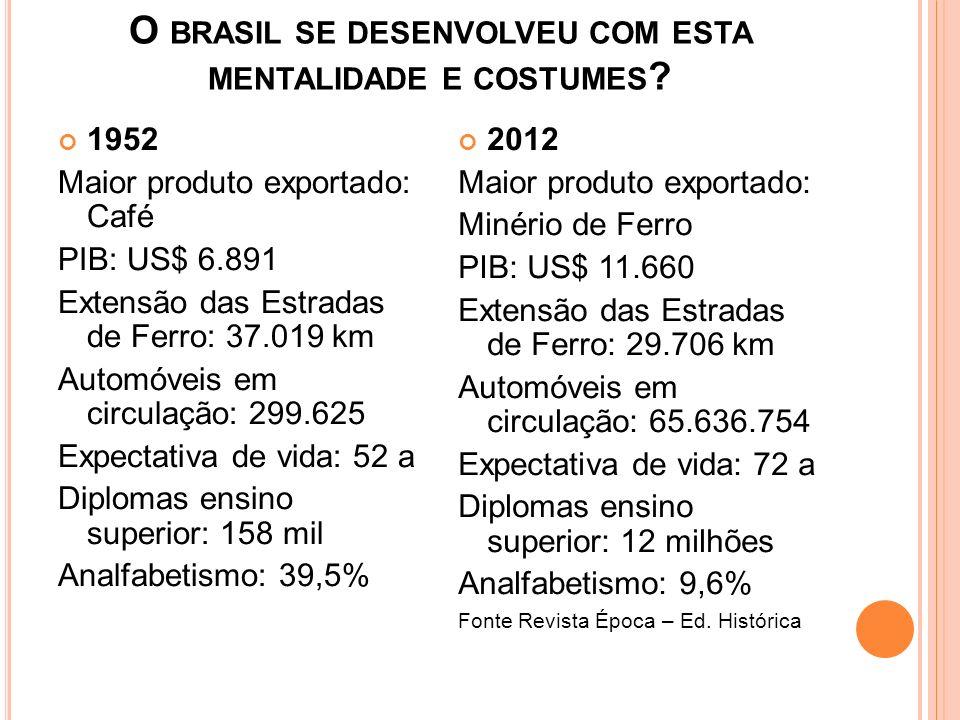 O BRASIL SE DESENVOLVEU COM ESTA MENTALIDADE E COSTUMES ? 1952 Maior produto exportado: Café PIB: US$ 6.891 Extensão das Estradas de Ferro: 37.019 km