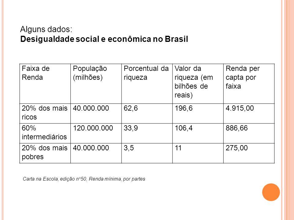 Faixa de Renda População (milhões) Porcentual da riqueza Valor da riqueza (em bilhões de reais) Renda per capta por faixa 20% dos mais ricos 40.000.00