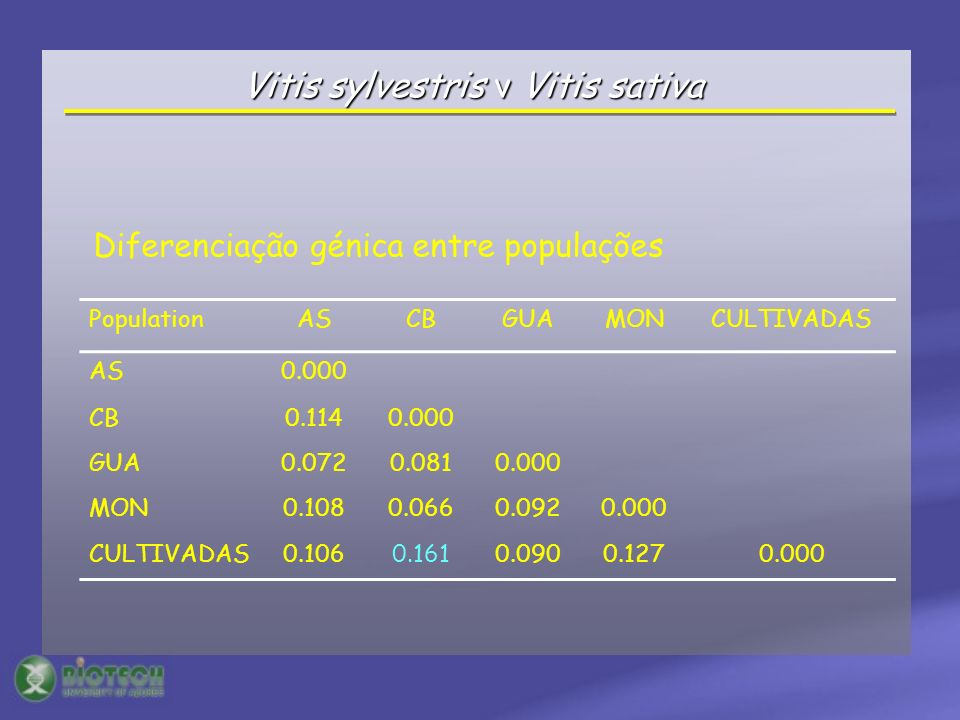Vitis sylvestris v Vitis sativa PopulationASCBGUAMONCULTIVADAS AS0.000 CB0.1140.000 GUA0.0720.0810.000 MON0.1080.0660.0920.000 CULTIVADAS0.1060.1610.0