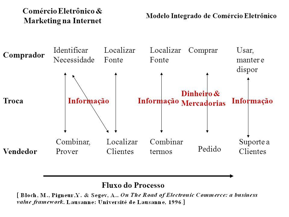 Modelo Integrado de Comércio Eletrônico Comprador Troca Vendedor Fluxo do Processo Identificar Necessidade Combinar, Prover Localizar Clientes Localiz