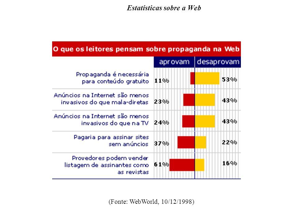 Estatísticas sobre a Web (Fonte: WebWorld, 10/12/1998)
