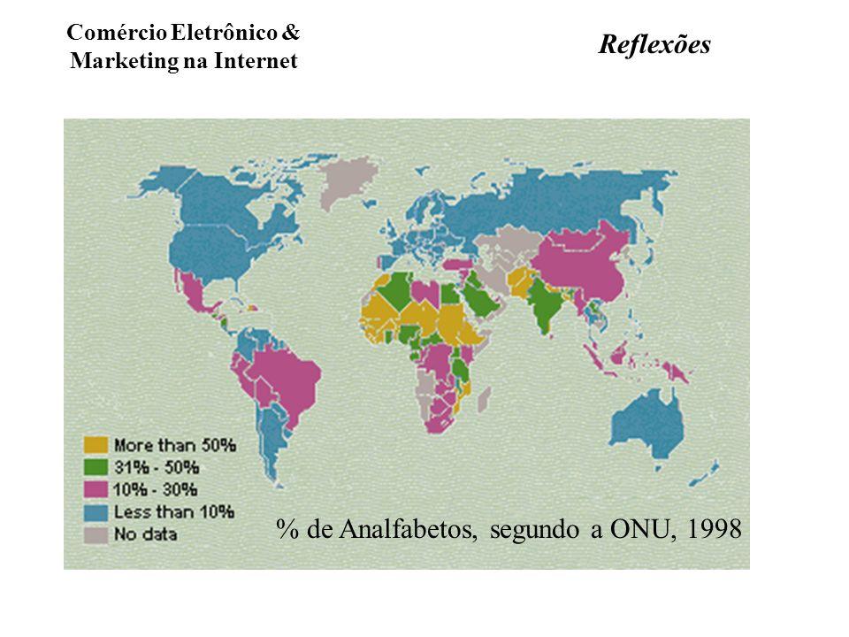 Comércio Eletrônico & Marketing na Internet % de Analfabetos, segundo a ONU, 1998 Reflexões