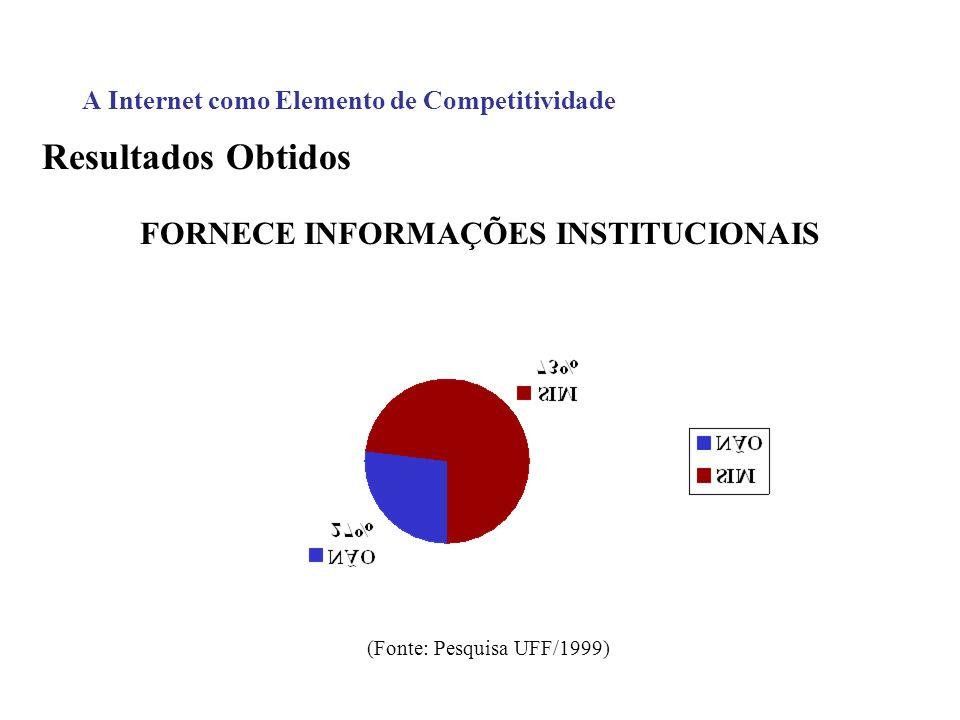 A Internet como Elemento de Competitividade Resultados Obtidos FORNECE INFORMAÇÕES INSTITUCIONAIS (Fonte: Pesquisa UFF/1999)