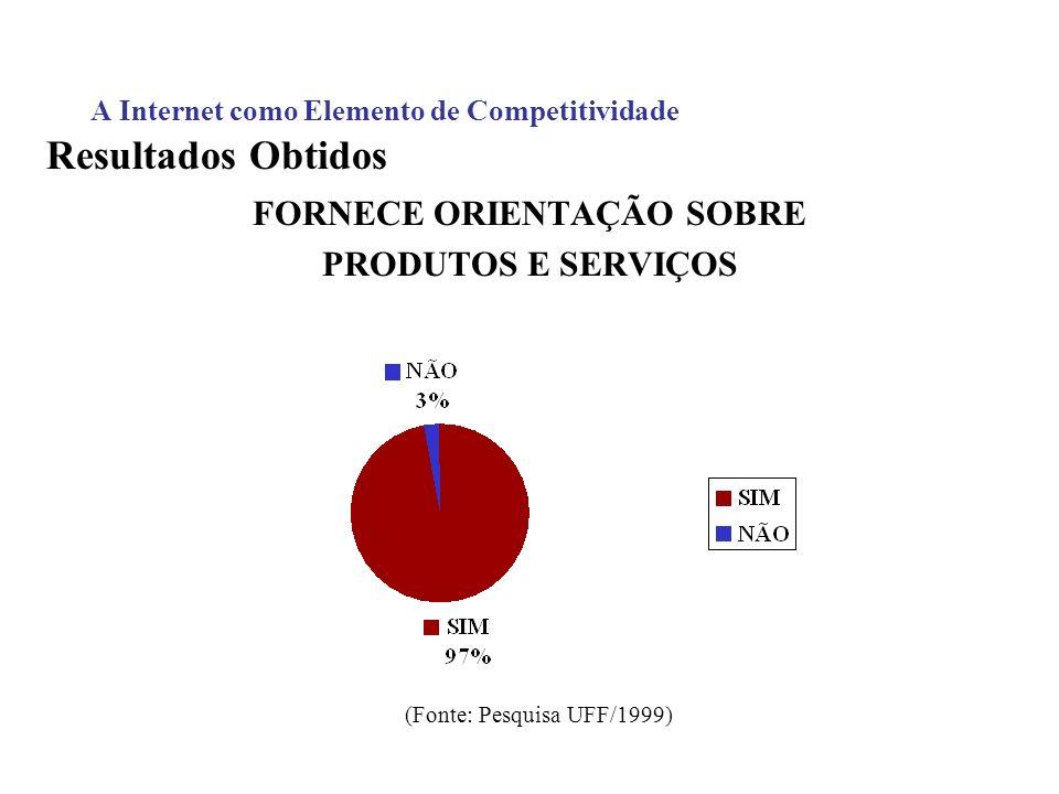 A Internet como Elemento de Competitividade Resultados Obtidos FORNECE ORIENTAÇÃO SOBRE PRODUTOS E SERVIÇOS (Fonte: Pesquisa UFF/1999)