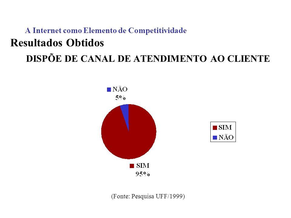 A Internet como Elemento de Competitividade Resultados Obtidos DISPÕE DE CANAL DE ATENDIMENTO AO CLIENTE (Fonte: Pesquisa UFF/1999)
