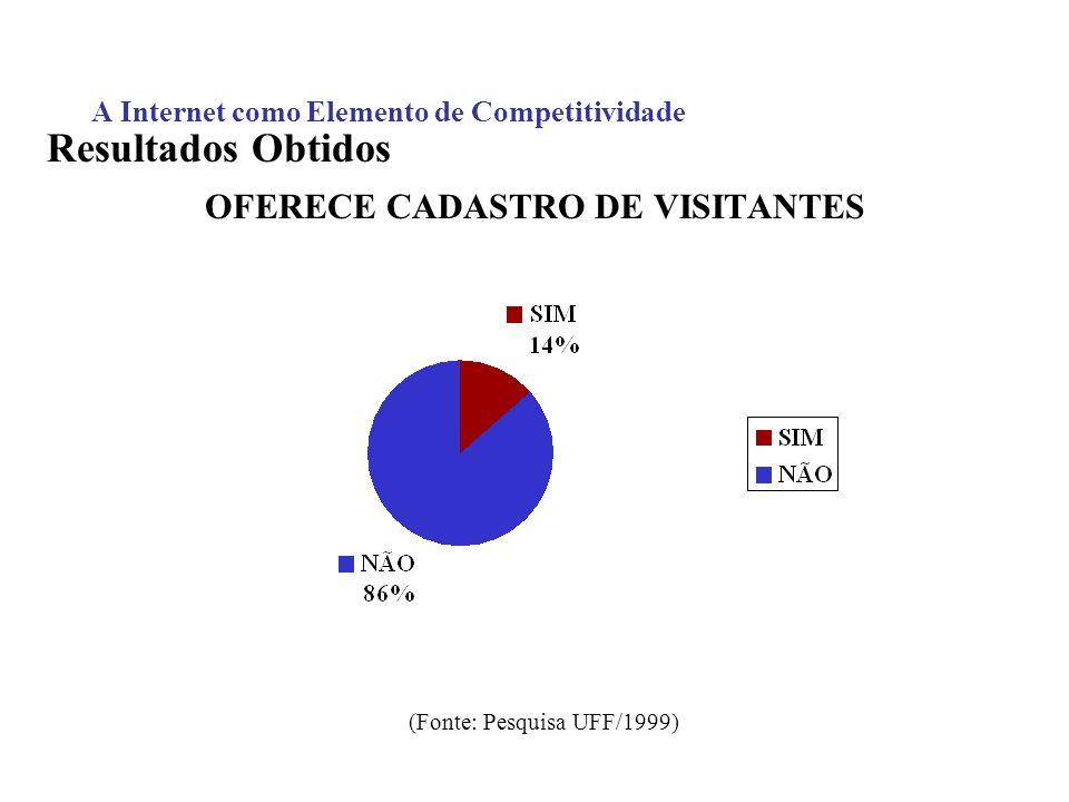A Internet como Elemento de Competitividade Resultados Obtidos OFERECE CADASTRO DE VISITANTES (Fonte: Pesquisa UFF/1999)
