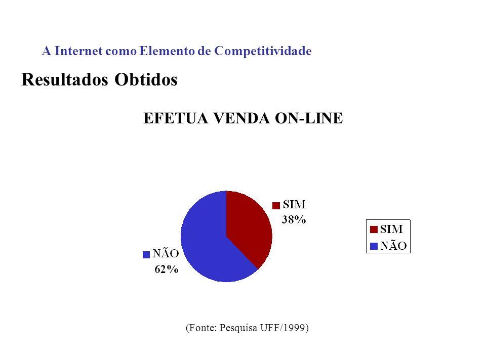 A Internet como Elemento de Competitividade Resultados Obtidos EFETUA VENDA ON-LINE (Fonte: Pesquisa UFF/1999)