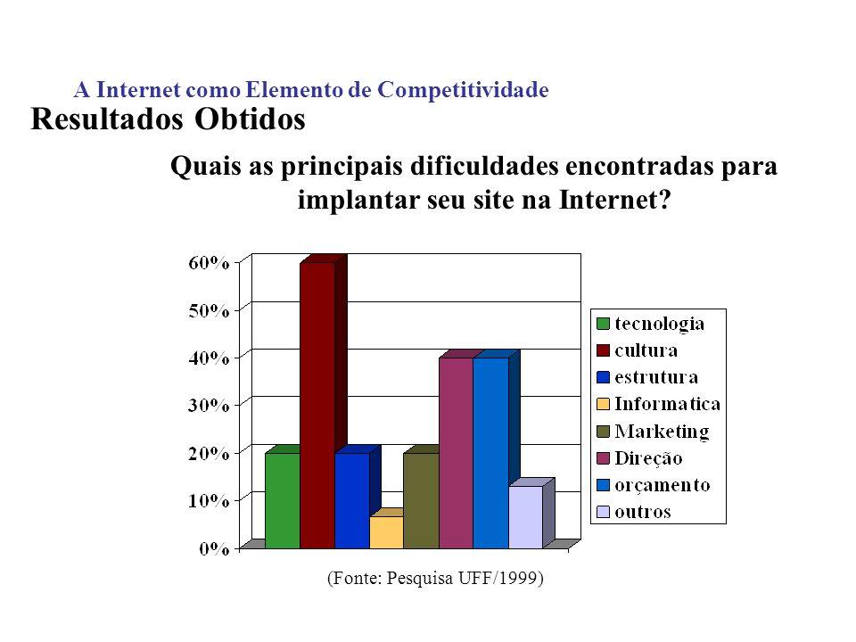 A Internet como Elemento de Competitividade Resultados Obtidos Quais as principais dificuldades encontradas para implantar seu site na Internet? (Font