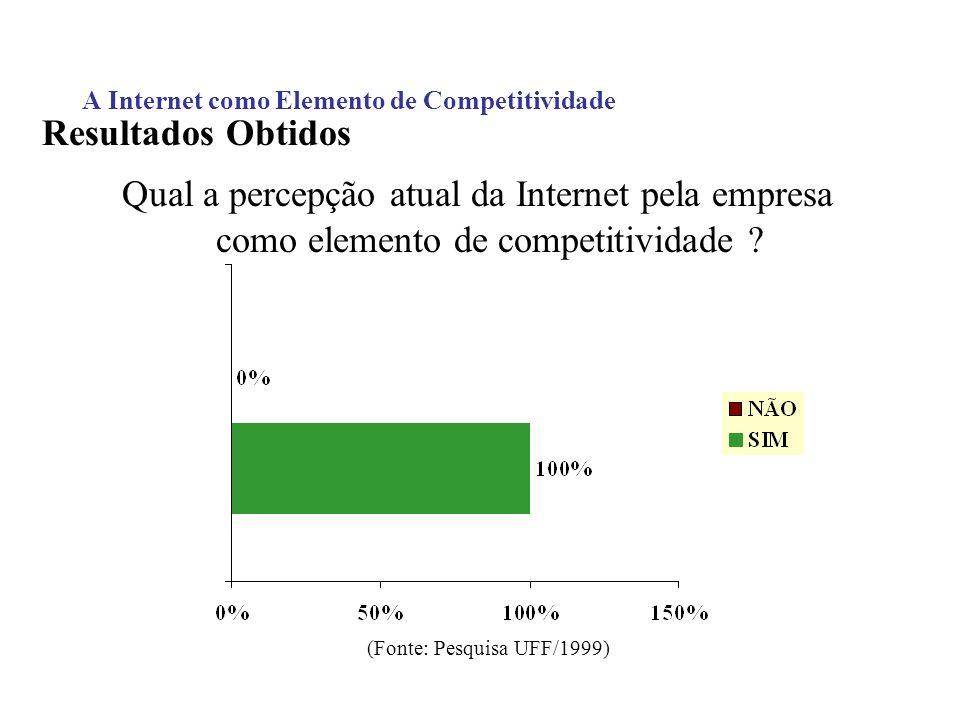 A Internet como Elemento de Competitividade Resultados Obtidos Qual a percepção atual da Internet pela empresa como elemento de competitividade ? (Fon