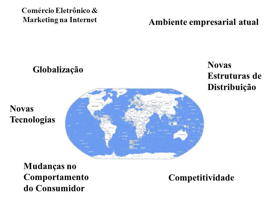 Ambiente empresarial atual Globalização Novas Tecnologias Mudanças no Comportamento do Consumidor Novas Estruturas de Distribuição Competitividade Com