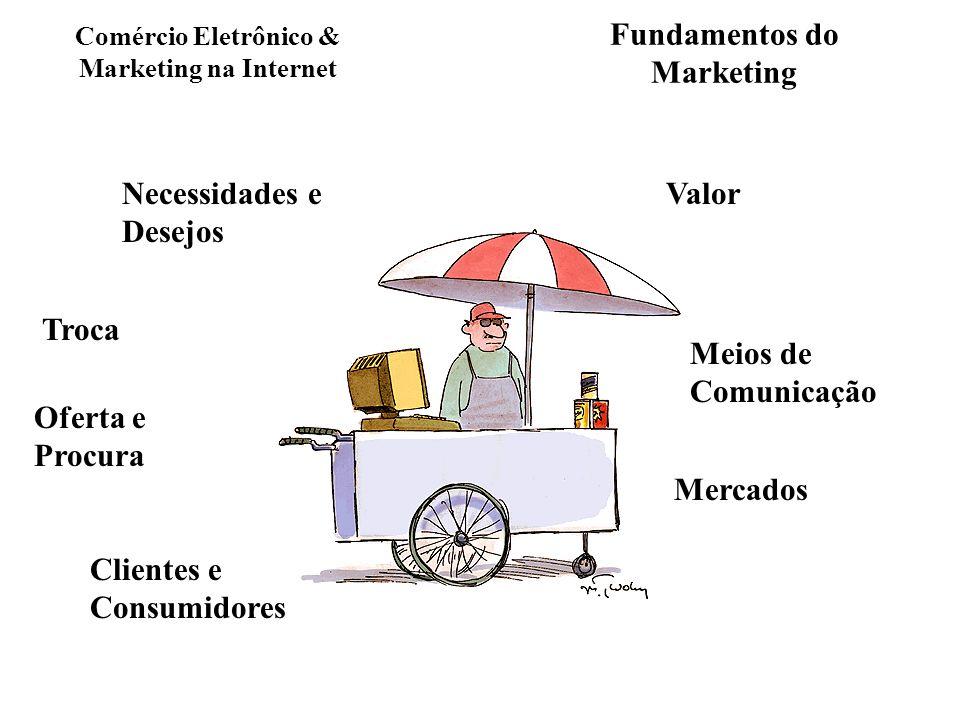 Fundamentos do Marketing Necessidades e Desejos Valor Troca Oferta e Procura Clientes e Consumidores Mercados Meios de Comunicação Comércio Eletrônico