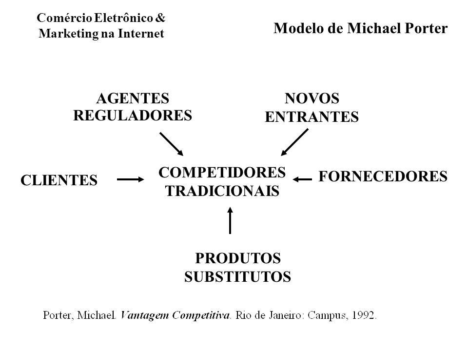 Modelo de Michael Porter COMPETIDORES TRADICIONAIS NOVOS ENTRANTES PRODUTOS SUBSTITUTOS AGENTES REGULADORES CLIENTES FORNECEDORES