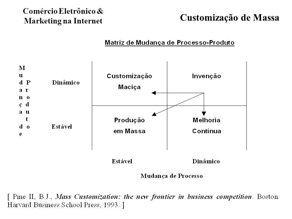 Comércio Eletrônico & Marketing na Internet Customização de Massa