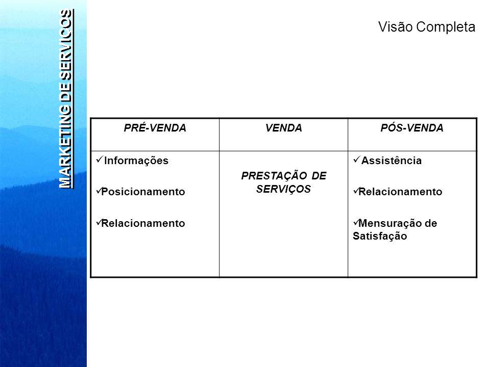 MARKETING DE SERVIÇOS PRÉ-VENDAVENDAPÓS-VENDA Informações Posicionamento Relacionamento PRESTAÇÃO DE SERVIÇOS Assistência Relacionamento Mensuração de