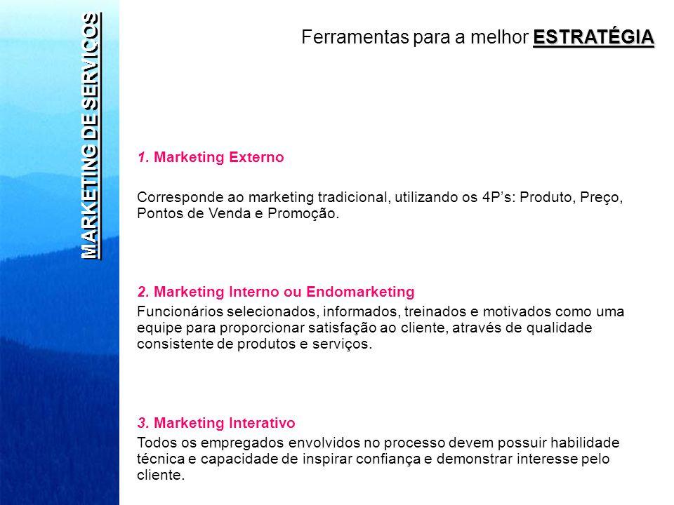 MARKETING DE SERVIÇOS 1. Marketing Externo Corresponde ao marketing tradicional, utilizando os 4Ps: Produto, Preço, Pontos de Venda e Promoção. 2. Mar