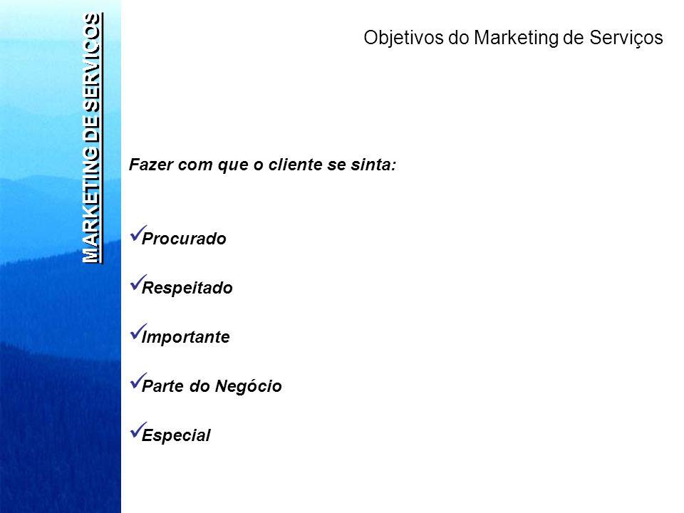 MARKETING DE SERVIÇOS Fazer com que o cliente se sinta: Procurado Respeitado Importante Parte do Negócio Especial Objetivos do Marketing de Serviços