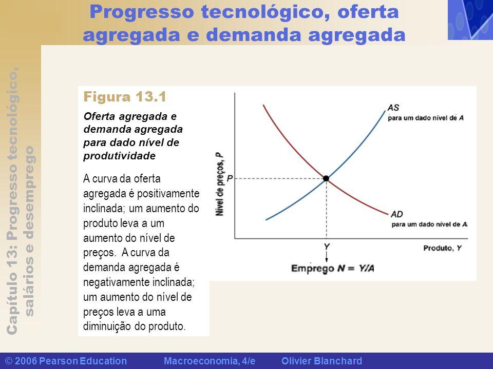 Capítulo 13: Progresso tecnológico, salários e desemprego © 2006 Pearson Education Macroeconomia, 4/e Olivier Blanchard Progresso tecnológico, oferta