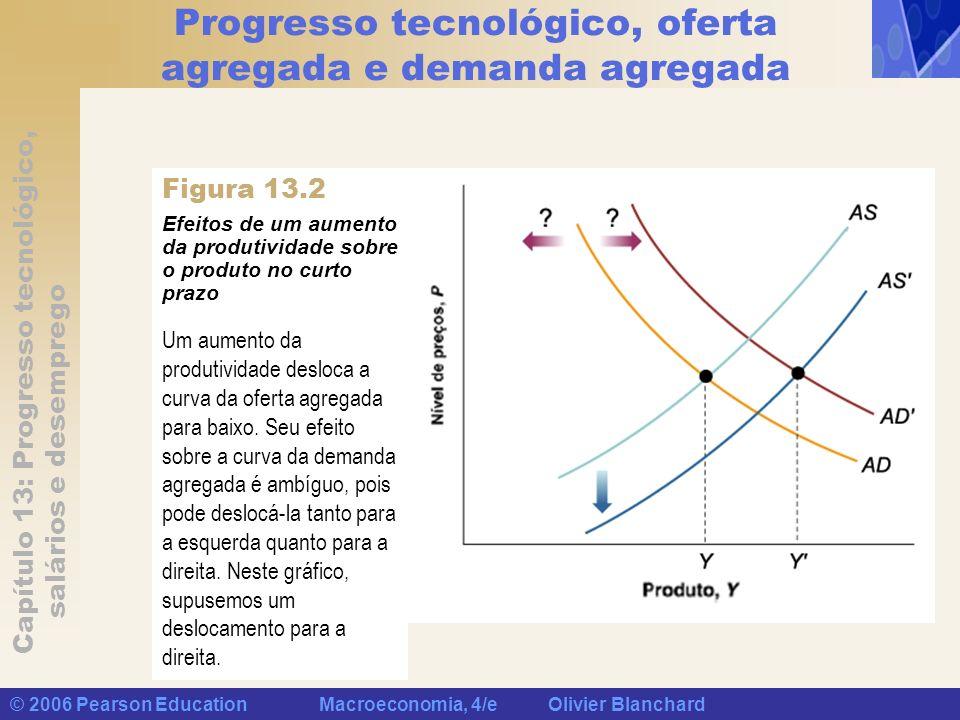 Capítulo 13: Progresso tecnológico, salários e desemprego © 2006 Pearson Education Macroeconomia, 4/e Olivier Blanchard Evidência empírica Efeitos da diminuição do crescimento da produtividade sobre a taxa de desemprego quando as expectativas de crescimento da produtividade ajustam- se lentamente Se demorar para que os trabalhadores ajustem suas expectativas de crescimento da produtividade, uma desaceleração do crescimento da produtividade levará a um aumento da taxa natural de desemprego por algum tempo.