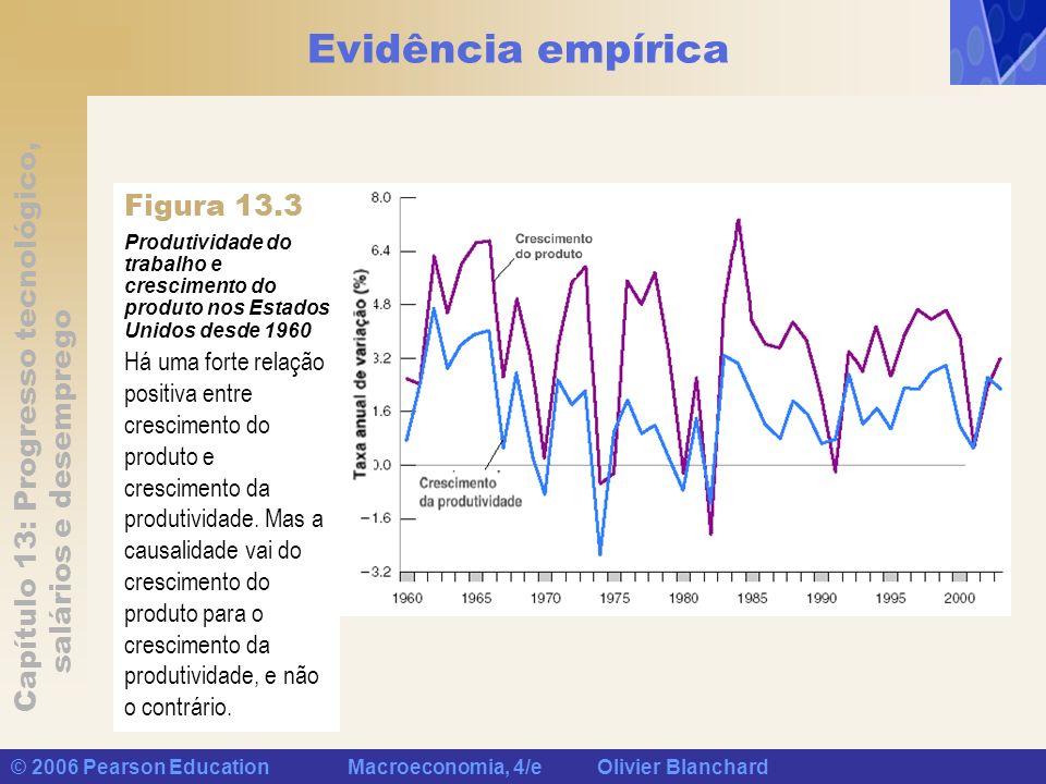 Capítulo 13: Progresso tecnológico, salários e desemprego © 2006 Pearson Education Macroeconomia, 4/e Olivier Blanchard Evidência empírica Produtivida