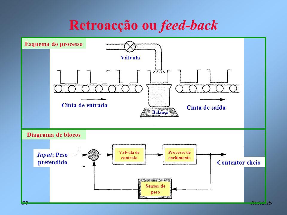 Rui Assis 30 Retroacção ou feed-back Input: Peso pretendido Contentor cheio Válvula de controlo Processo de enchimento Sensor de peso Diagrama de bloc