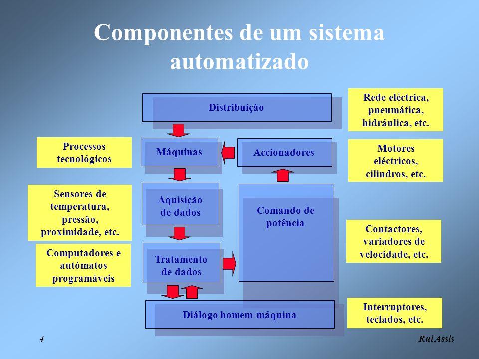 Rui Assis 5 Níveis de um sistema automatizado Nível 1 – Máquinas e dispositivos de comando; Nível 2 – Controlo dos dispositivos (computadores e autómatos programáveis); Nível 3 – Gestão da produção (recolha e tratamento de dados); Nível 4 – Gestão global (produção, armazéns, distribuição, etc.).