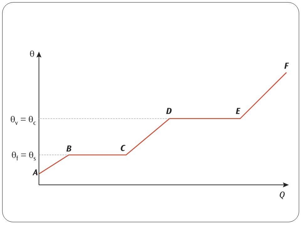 Curva de mudança de fase