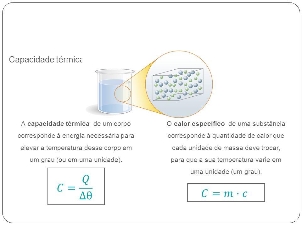 Equação fundamental da calorimetria Grandeza Unidade prática Unidade no SI