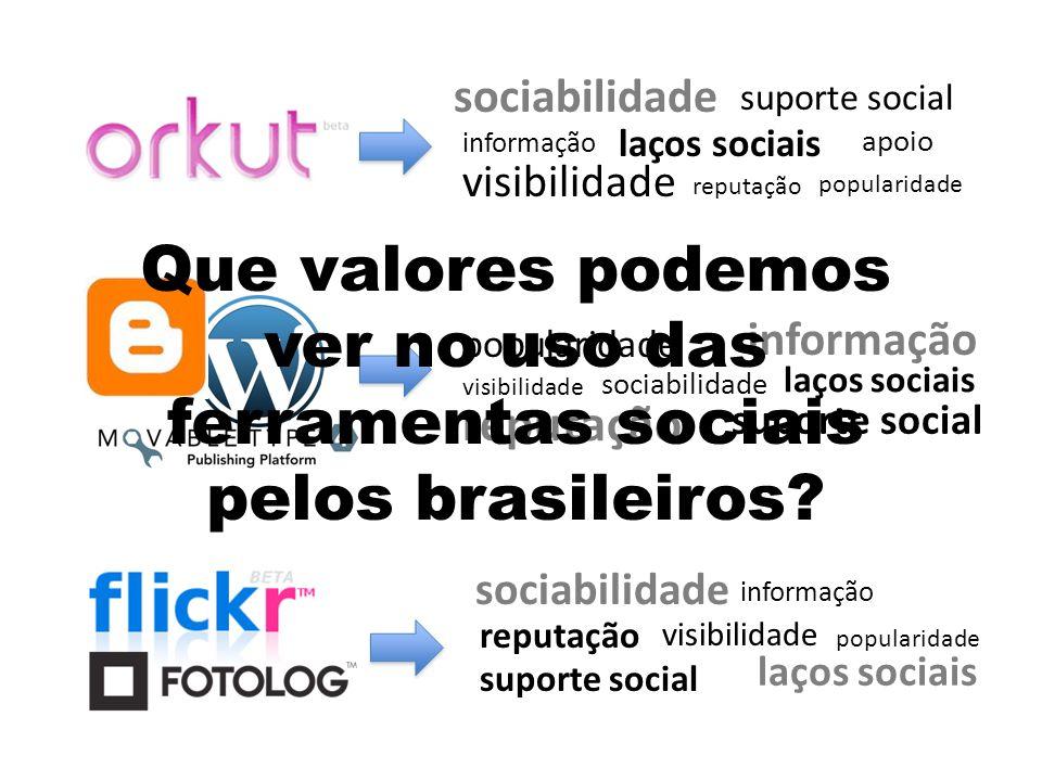 sociabilidade laços sociais visibilidade informação suporte social reputação popularidade apoio laços sociais reputação visibilidade popularidade supo