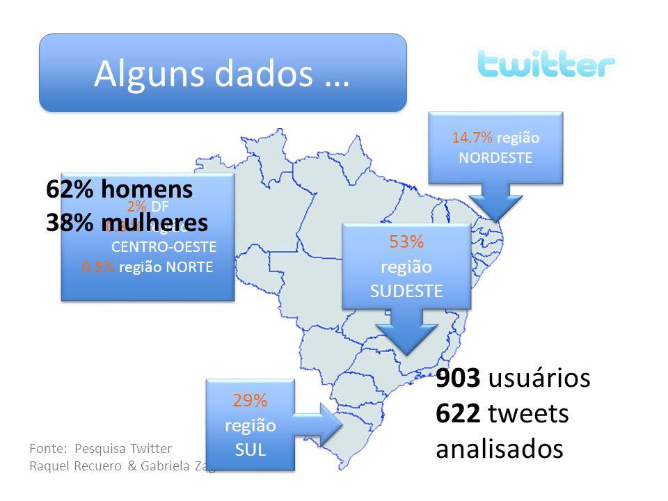 Alguns dados … 903 usuários 622 tweets analisados Fonte: Pesquisa Twitter Raquel Recuero & Gabriela Zago 53% região SUDESTE 53% região SUDESTE 29% reg