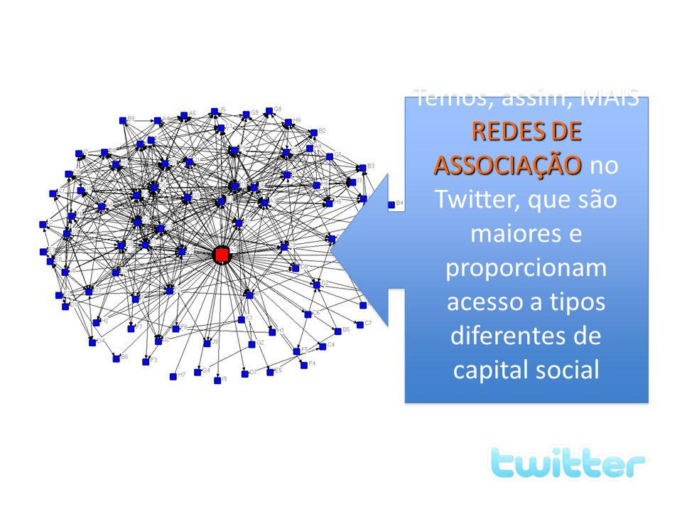 influenciam também as redes sociais Finalmente, esses valores (capital social) influenciam também as redes sociais que eu terei no Twitter REDES DE AS