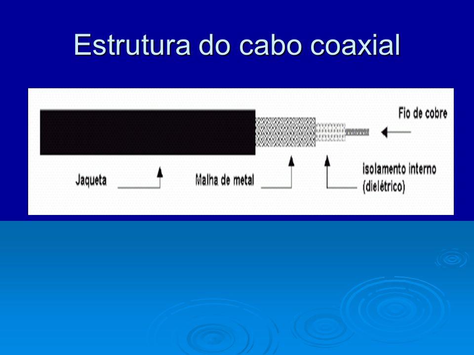 Estrutura do cabo coaxial