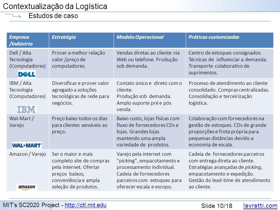 lavratti.com Contextualização da Logística lavratti.com Slide 10/18 Contextualização da Logística Estudos de caso MITs SC2020 Project - http://ctl.mit
