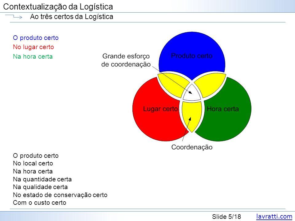 lavratti.com Contextualização da Logística lavratti.com Slide 5/18 Contextualização da Logística Ao três certos da Logística O produto certo No lugar