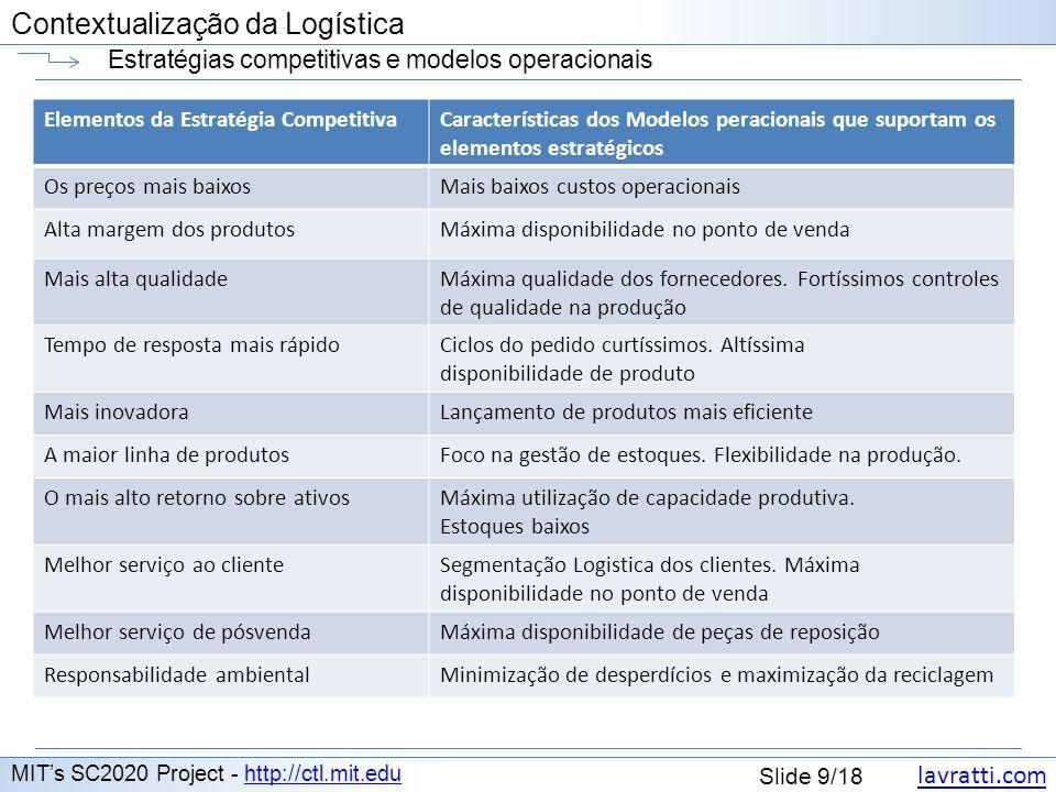 lavratti.com Contextualização da Logística lavratti.com Slide 9/18 Contextualização da Logística Estratégias competitivas e modelos operacionais MITs
