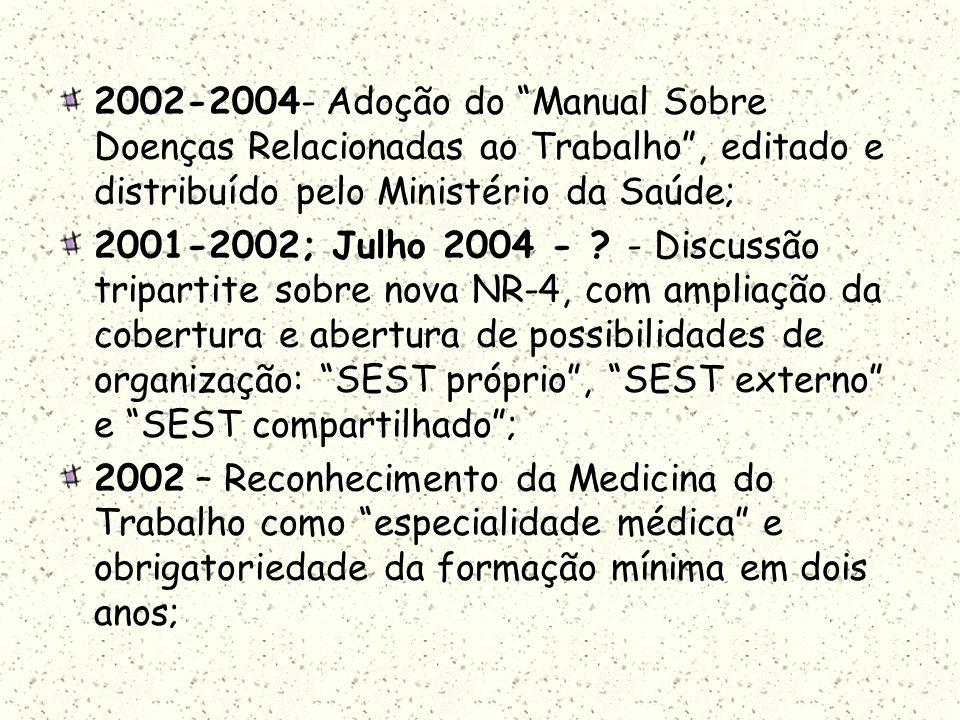 2002-2004- Adoção do Manual Sobre Doenças Relacionadas ao Trabalho, editado e distribuído pelo Ministério da Saúde; 2001-2002; Julho 2004 - ? - Discus