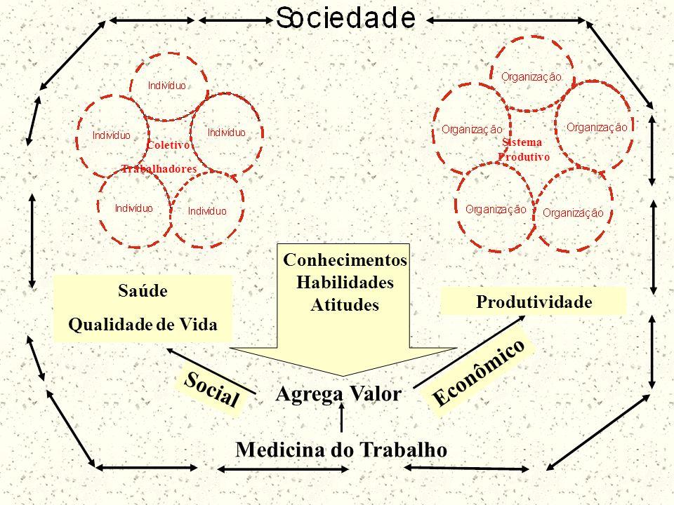 Sistema Produtivo Trabalhadores Produtividade Econômico Saúde Qualidade de Vida Social Coletivo Medicina do Trabalho Agrega Valor Conhecimentos Habili