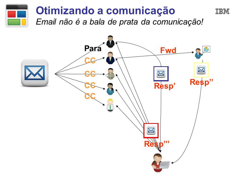 Otimizando a comunicação Email não é a bala de prata da comunicação! Para CC Fwd Resp