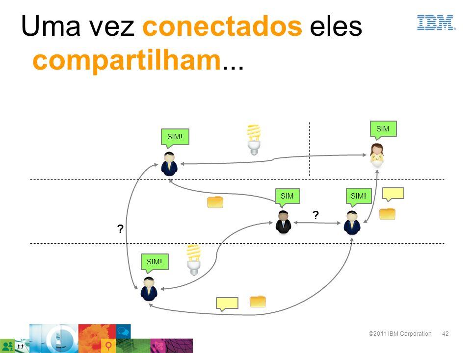42©2011 IBM Corporation Uma vez conectados eles compartilham... ? ? SIM! SIM SIM! SIM