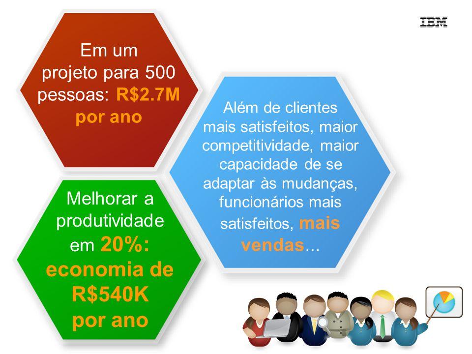Em um projeto para 500 pessoas: R$2.7M por ano Melhorar a produtividade em 20%: economia de R$540K por ano Além de clientes mais satisfeitos, maior co