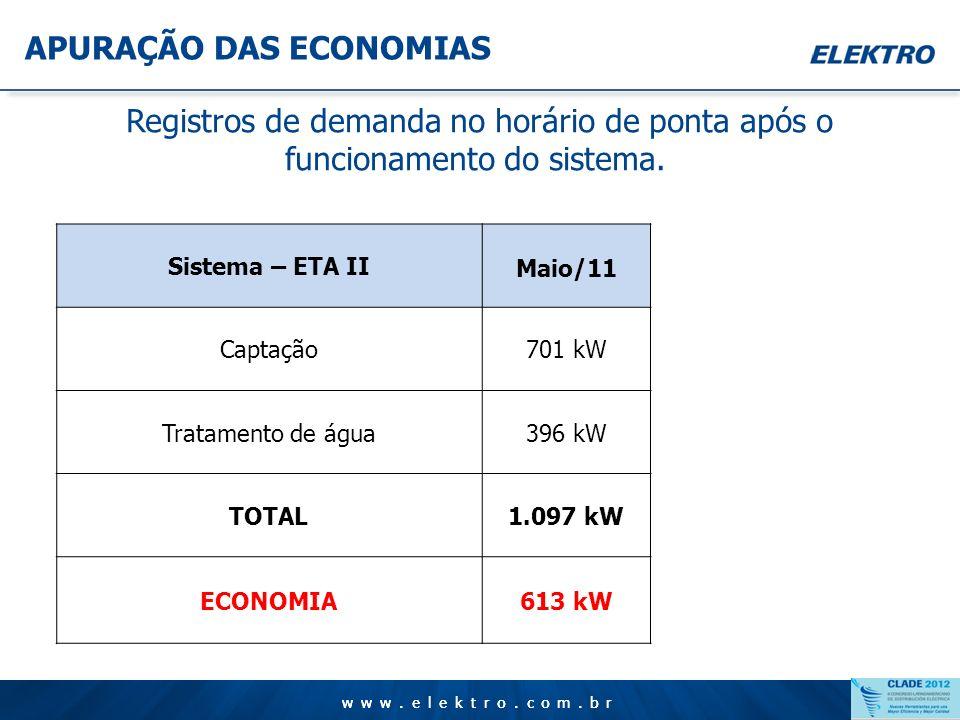 www.elektro.com.br APURAÇÃO DAS ECONOMIAS www.elektro.com.br Registros de demanda no horário de ponta antes do funcionamento do sistema. Sistema – ETA